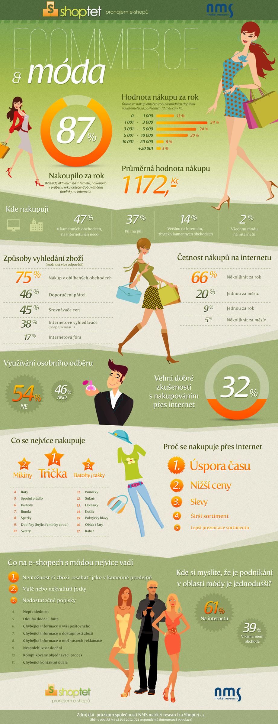 E-commerce a móda