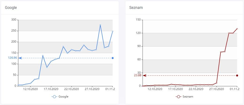 vývoj indexace ve vyhledávačích