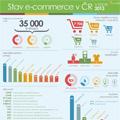 Stav e-commerce v ČR v roce 2013