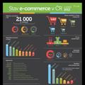 Stav e-commerce v ČR v roce 2012