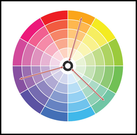 Trojica farieb (triáda) - kombinácie farieb
