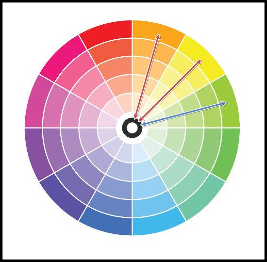 Harmonické farby (analógové) - kokmbinácie farieb