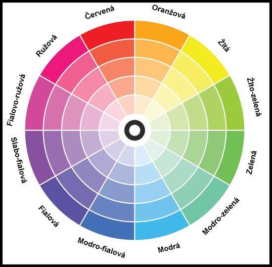 Farebné spektrum - Ako kombinovať farby