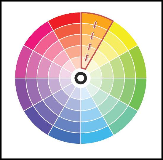 Odtiene farieb - kombinácia farieb