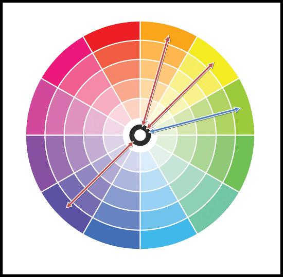 Oddelené farby (rozdelené komplementárne) - kombinácie farieb