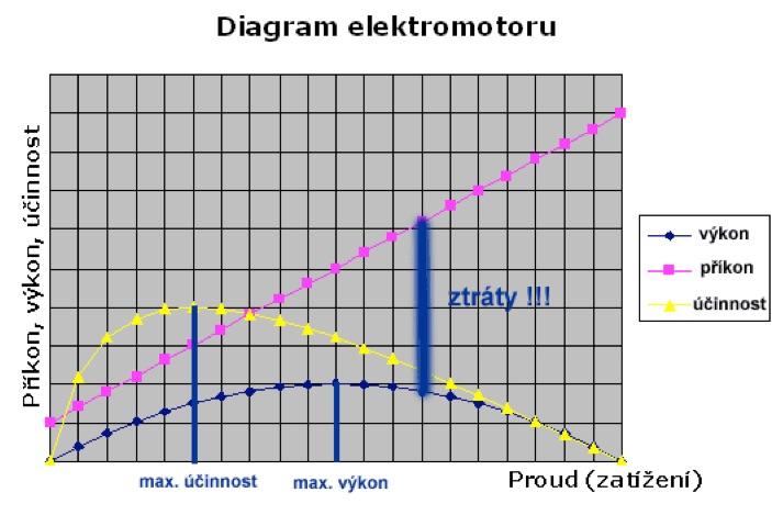 diagram-elektromotoru