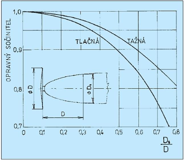 graf-motoru
