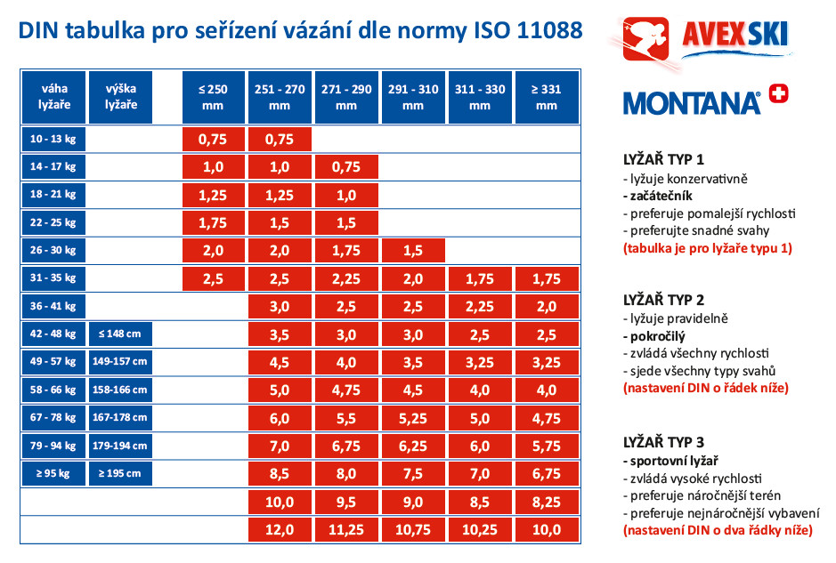 DIN tabulka dle normy ISO 11088