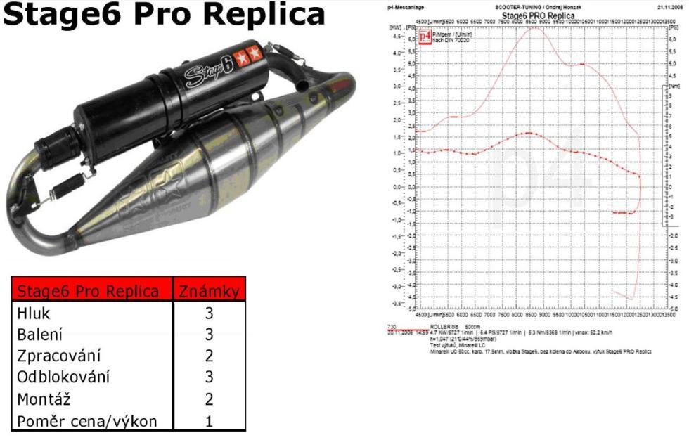 Stage6_pro_replica