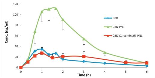 cbd-graf