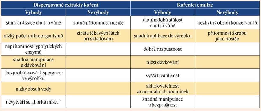 Výhody a nevýhody extraktů koření a emulzí
