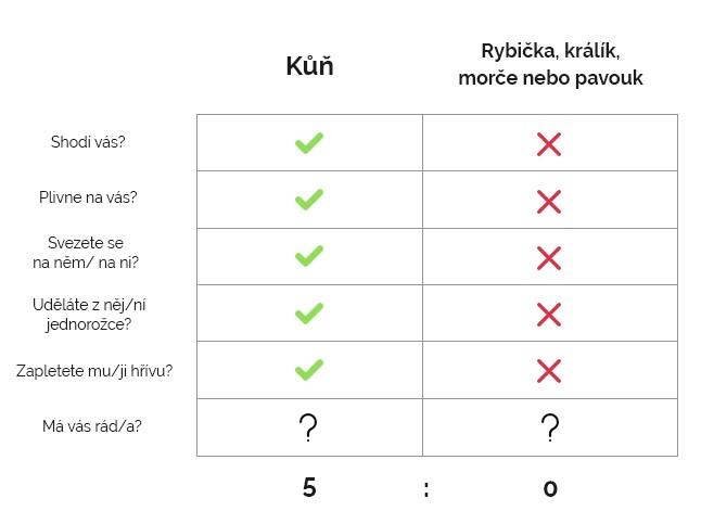 tabulka_vyhody_kone-1576167676