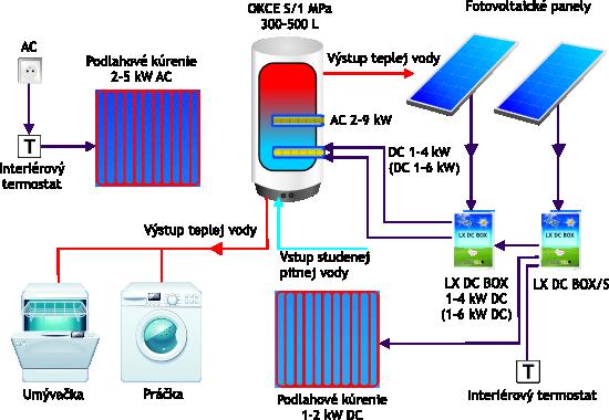 Fotovoltaické kúrenie a ohrev vody - schéma č. 1