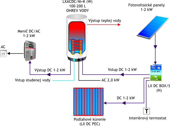 Fotovoltaické kúrenie a ohrev vody - schéma č. 2