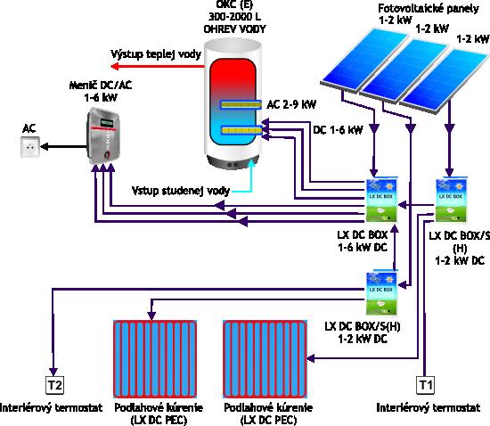 Fotovoltaické kúrenie a ohrev vody - schéma č. 4