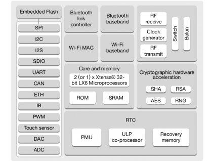 esp32 functional diagram