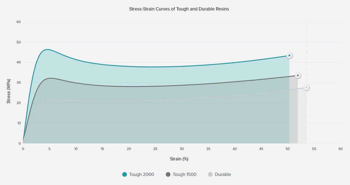Formlabs-Durable-Tough-resins-Stress-strain-graph