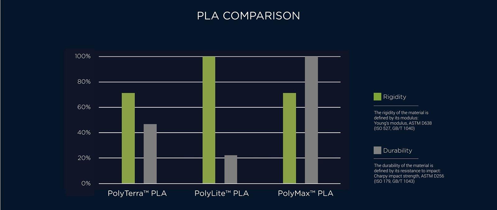 Polymaker-PLA-comparison-2021