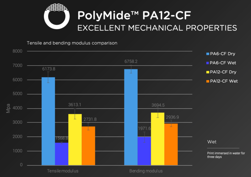 Polymaker-comparison-between-Polymaker-PA6PA12-dry_wet-states-800x564