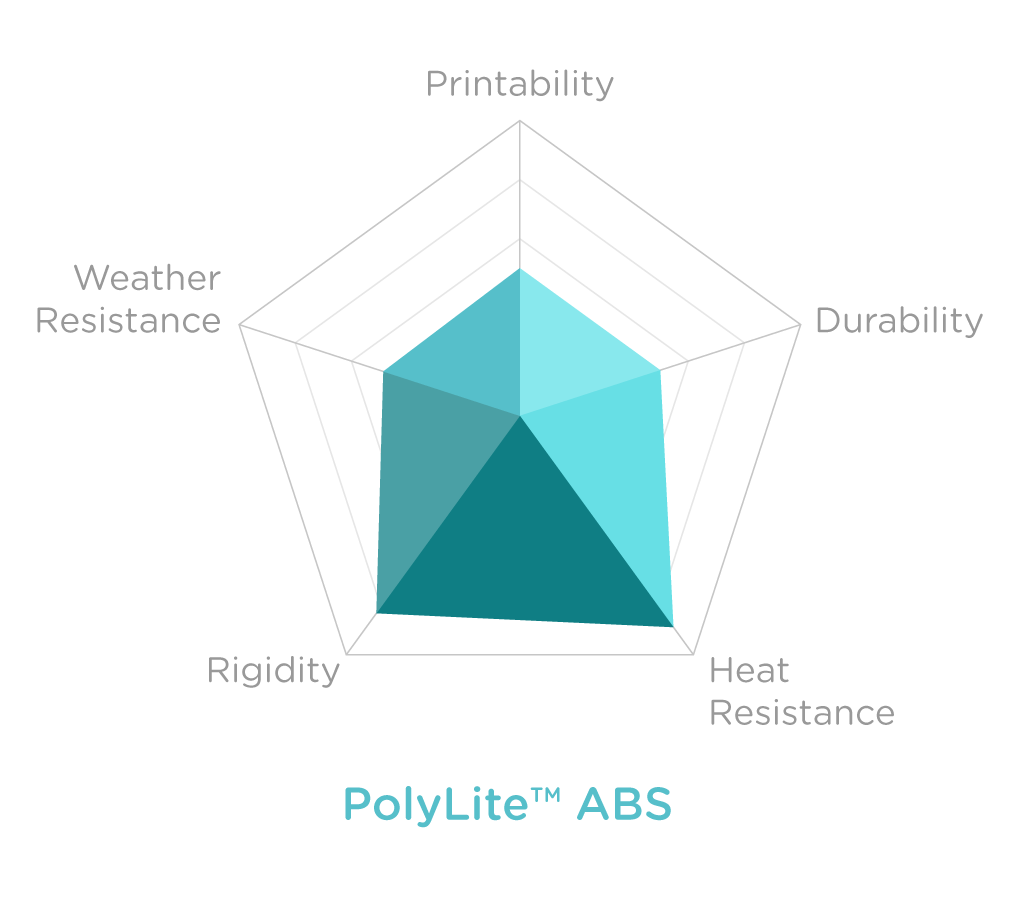 Charts_POLYLITE ABS