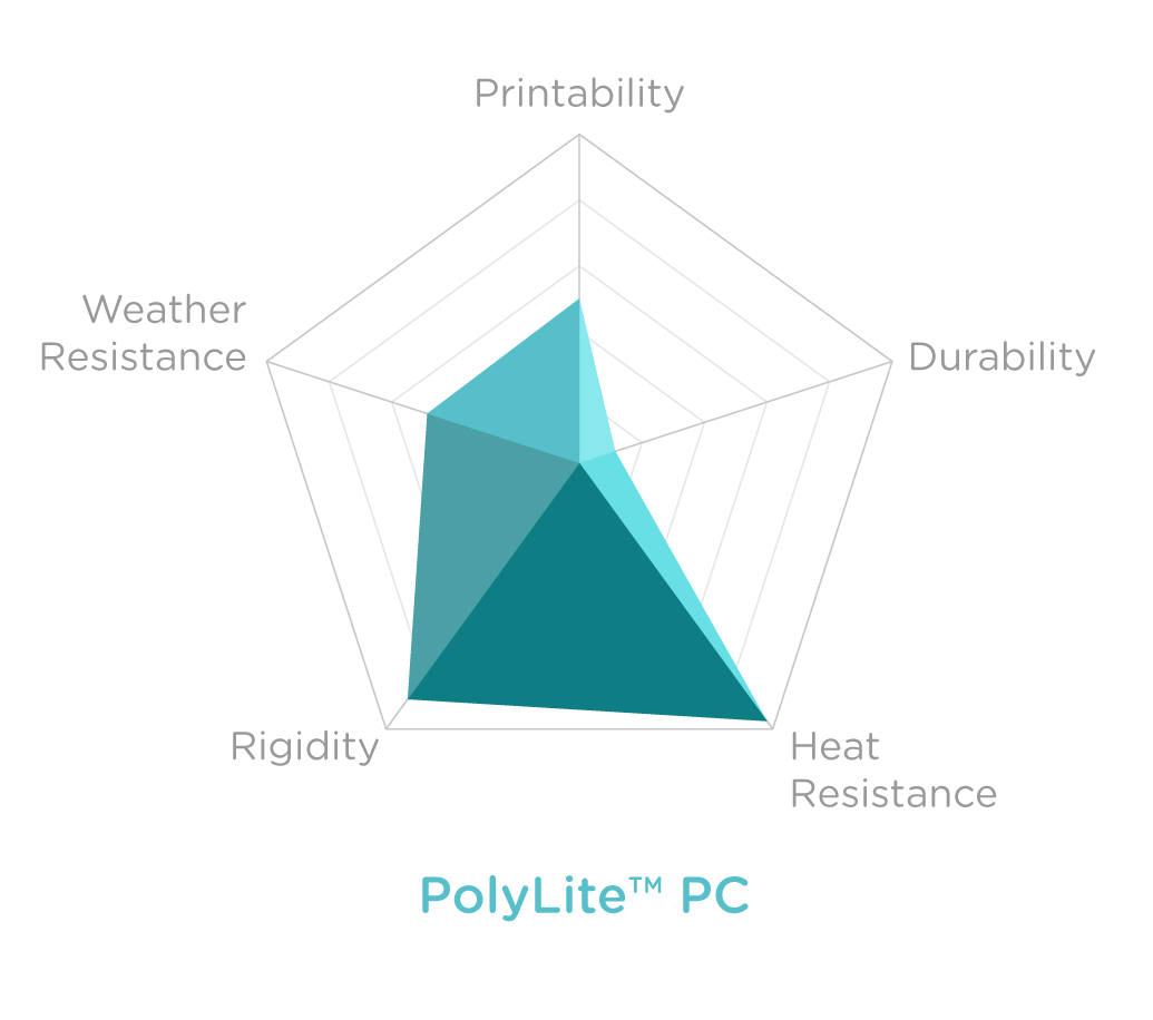 Charts_POLYLITE PC