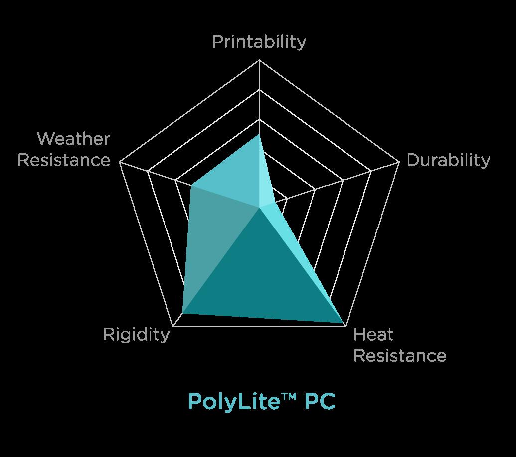 Charts_POLYLITE PC