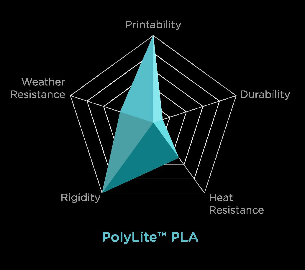Charts_POLYLITE PLA