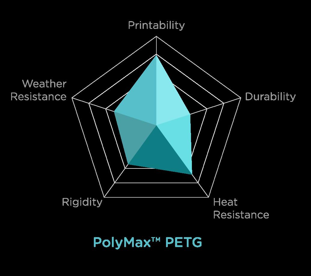 Charts_POLYMAX PETG