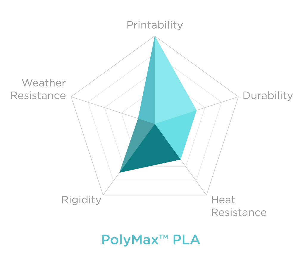 Charts_POLYMAX PLA