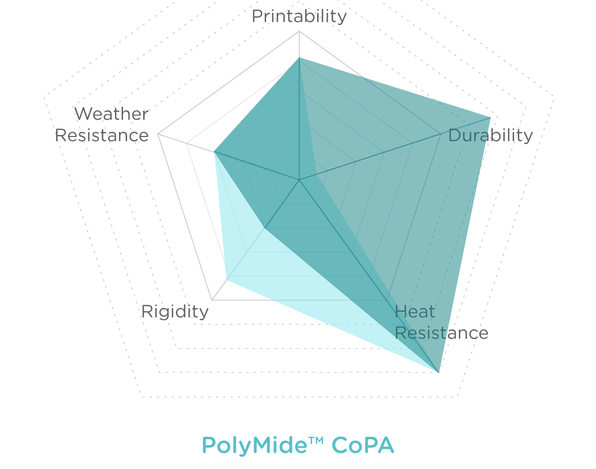 Charts_POLYMIDE CoPA_dry_wet