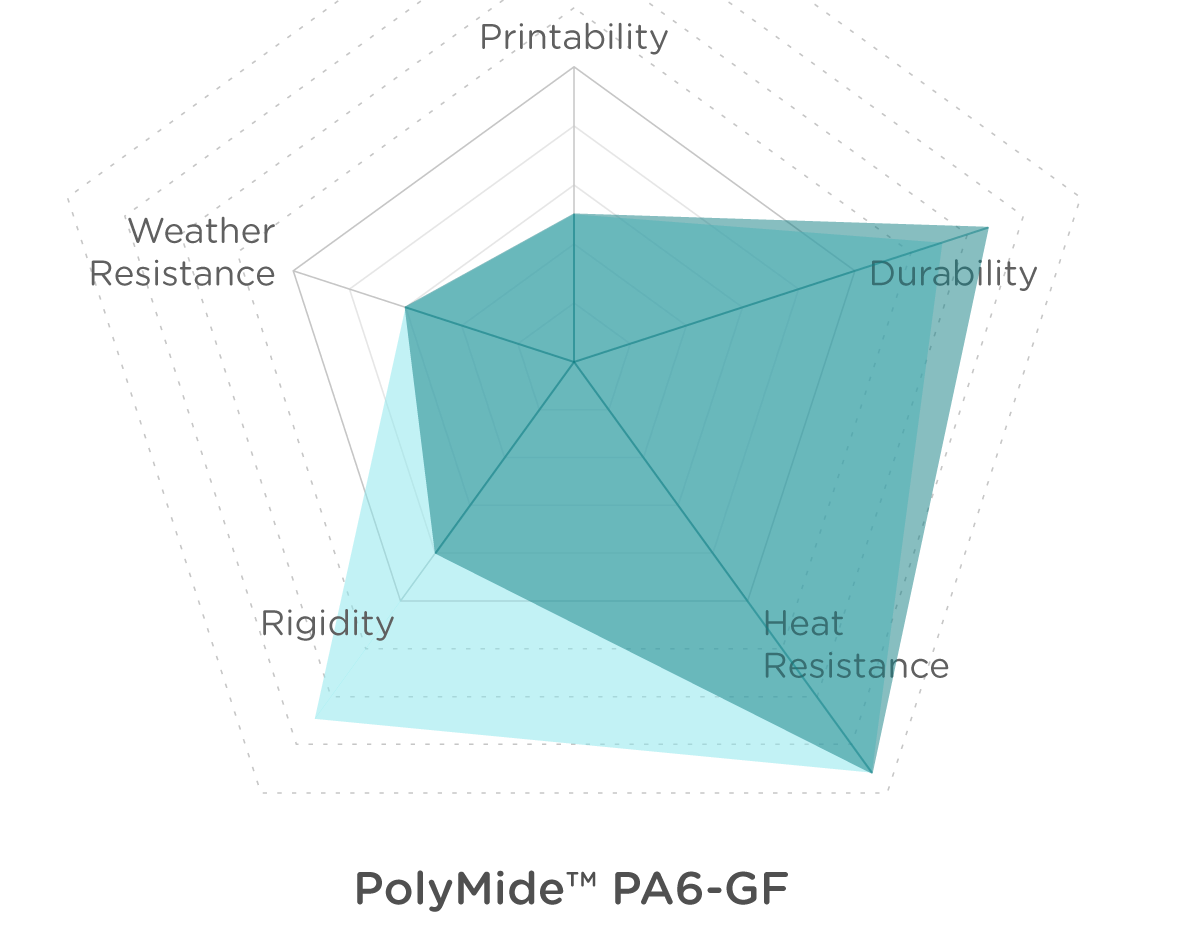 Charts_POLYMIDE PA6-GF_dry_wet