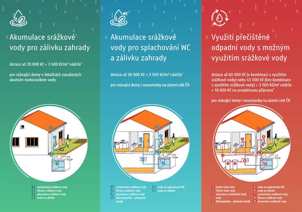Dešťovka 2019 – Jak požádat o dotaci krok za krokem