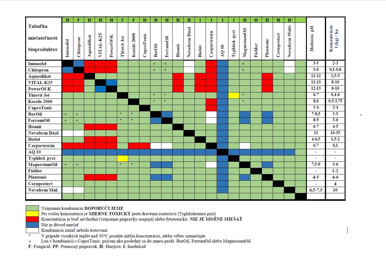 miesatelnost-pripravkov-2017_1