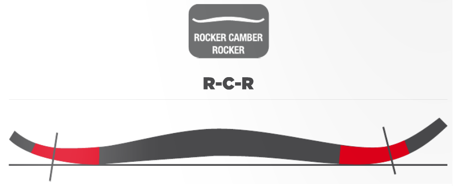 rocker%20camber%20rocker%20Blizzard