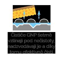 gnp_princip_houba 2