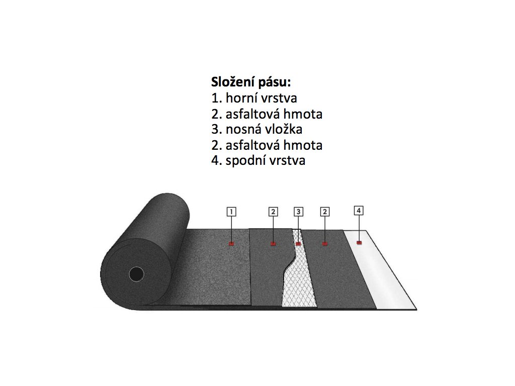 Protiradonový asfaltový pás Bitumax AL S40 (10 m2)