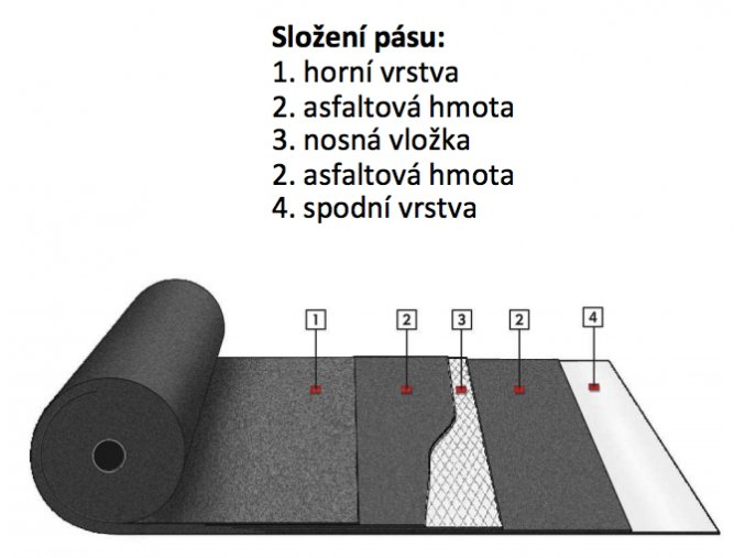 Asfaltový pás Bitumax BITU-PLAST V60 S35 (10 m2)