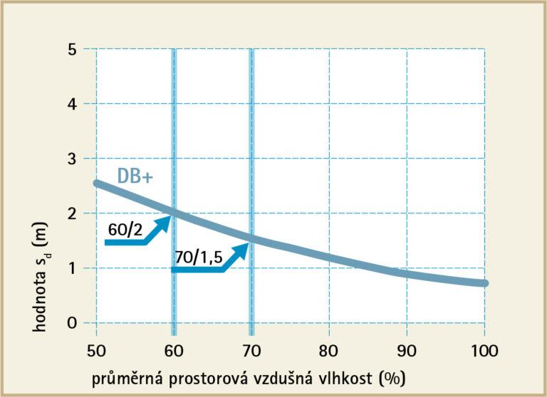 db-plus-graf-vlhkosti-768x558