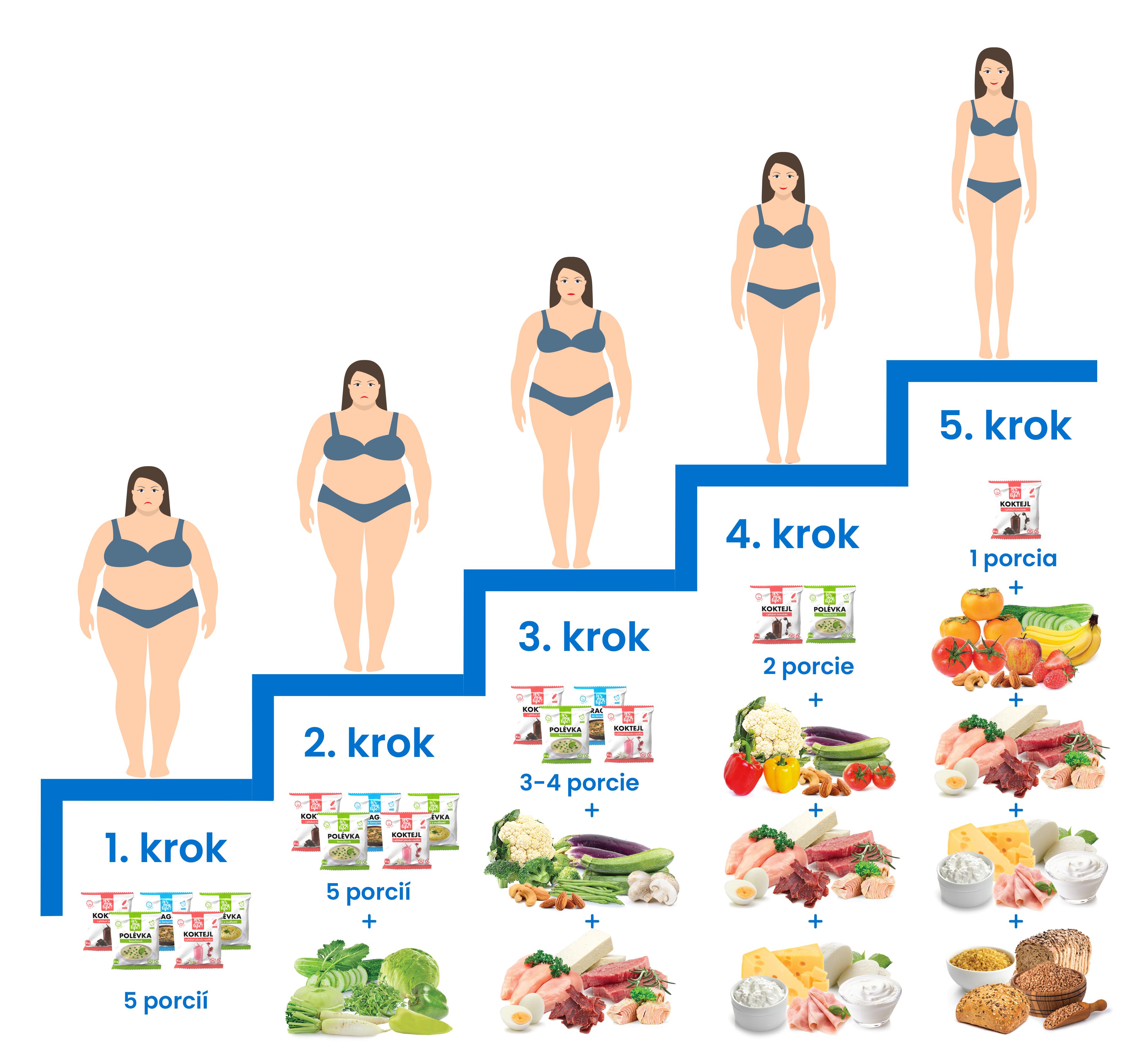 kroky-diety