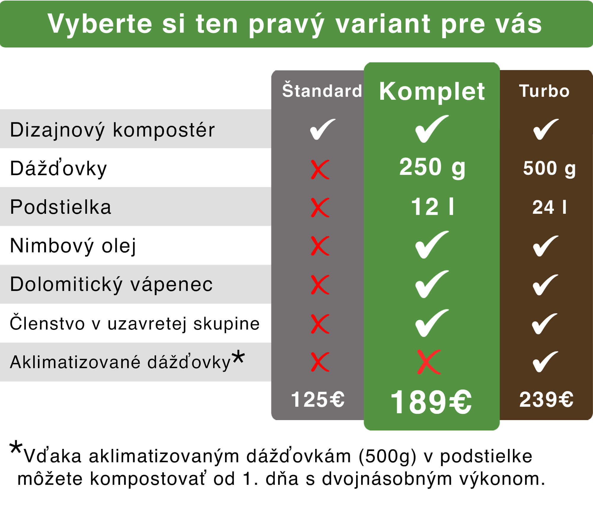 Vermikompost%C3%A9r%20Urbalive%20Komplet%20Turbo%20%C5%A0tandard%20Kompostujme