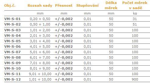 Válečkové-měrky-po-0,01-mm-tab.