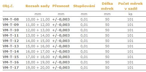 Válečkové-měrky-po-0,01-tol.0,003-mm-tab.