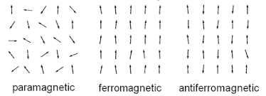 Magnetické kovy