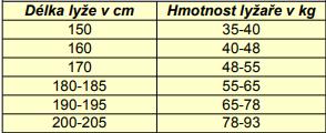 tabulka skol )