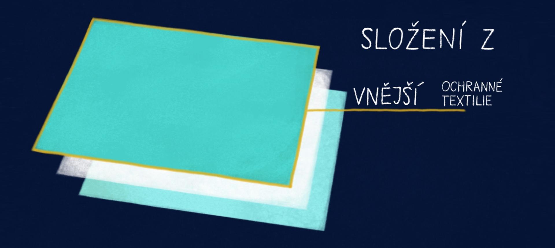 Složení textilie SPURTEX