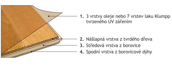 befag-struktura-vrstev