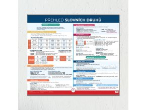 Přehled slovních druhů produkt