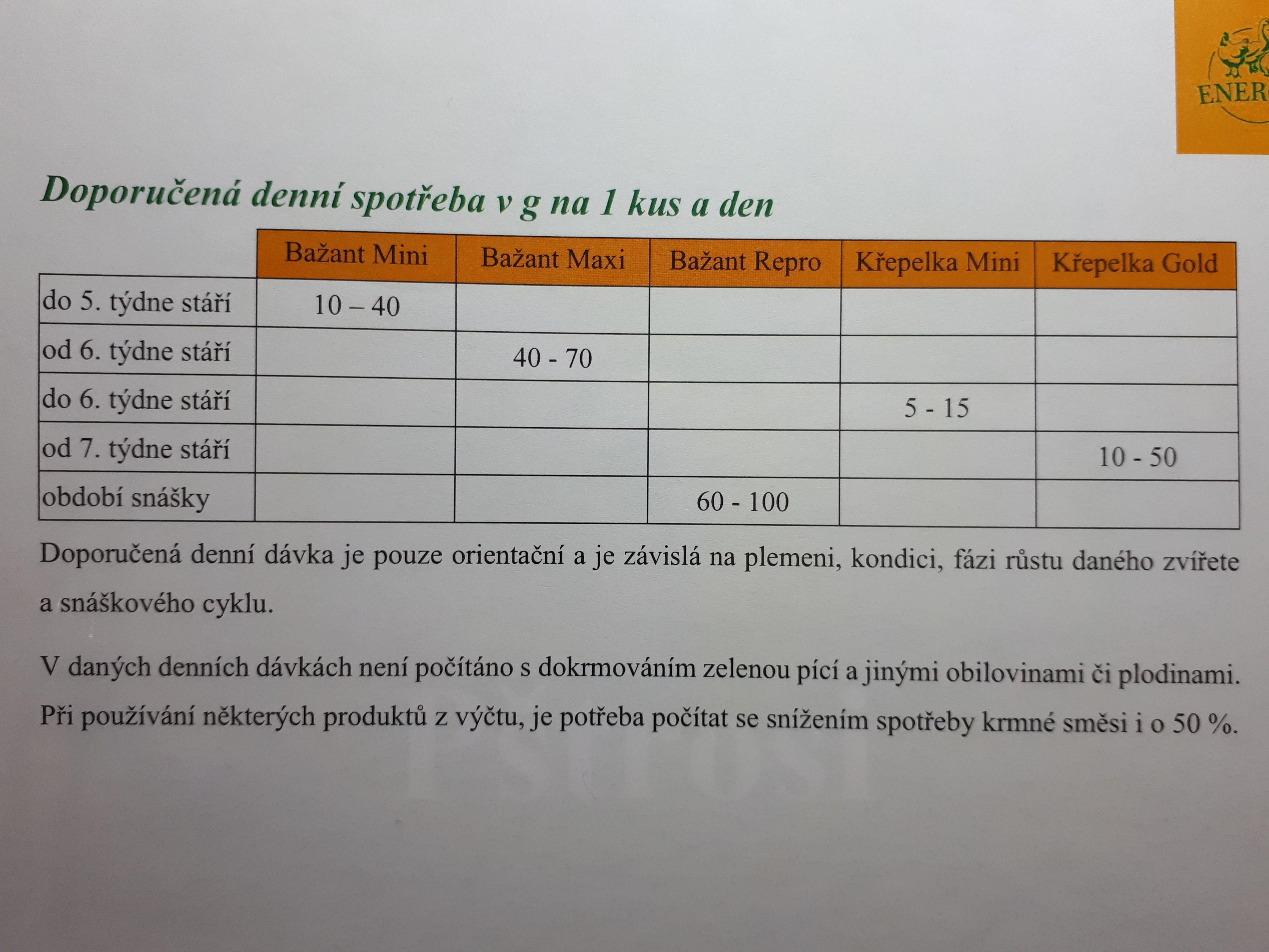 ENERGYS BAŽANT Repro 25kg