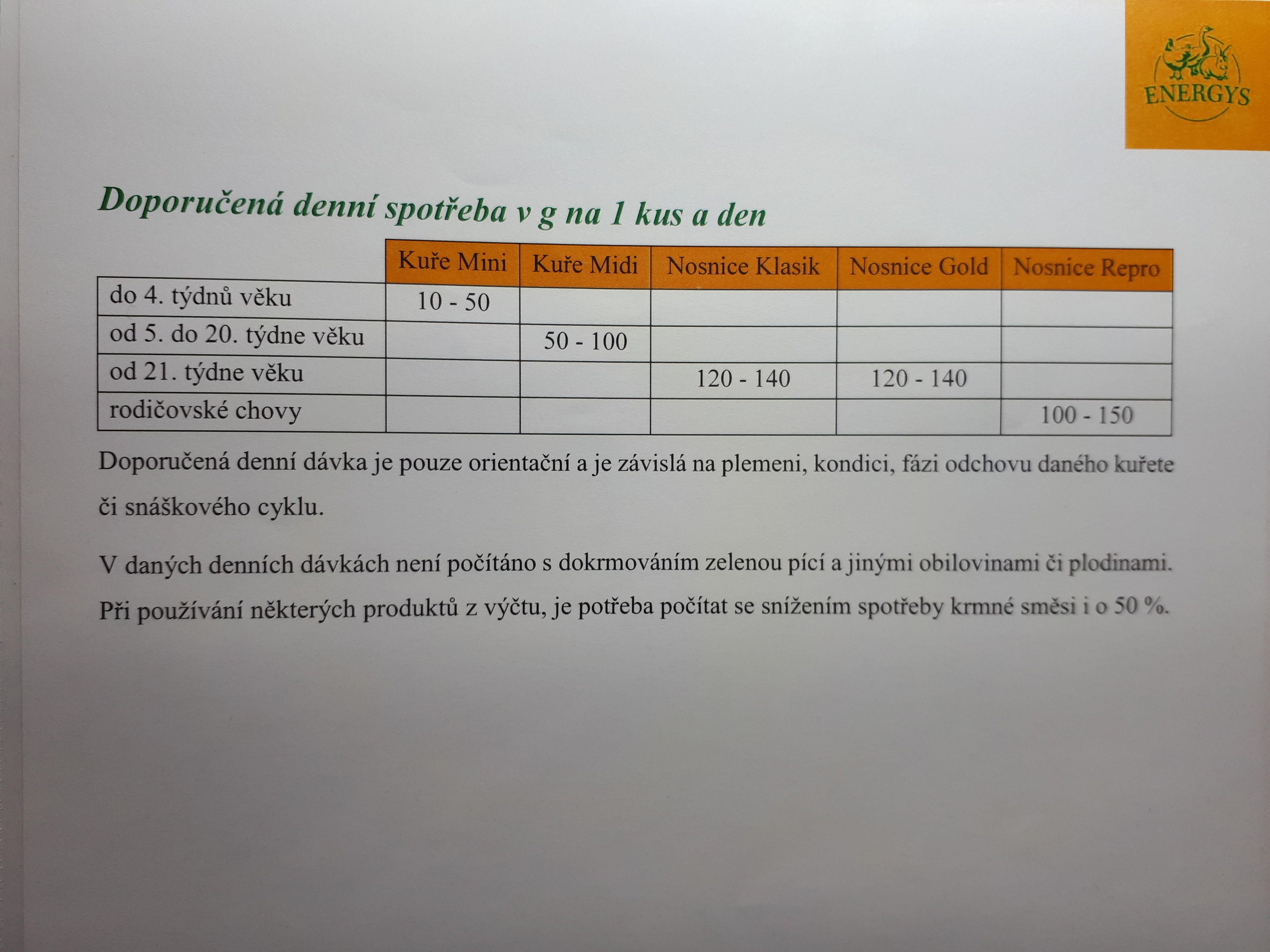 ENERGYS KUŘE Midi granule 10kg