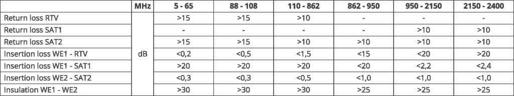 walli-n-tv-sat-outlet-loss-parameters-en